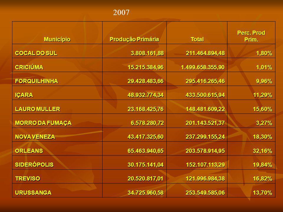 2007 Município Produção Primária Total Perc. Prod Prim. COCAL DO SUL