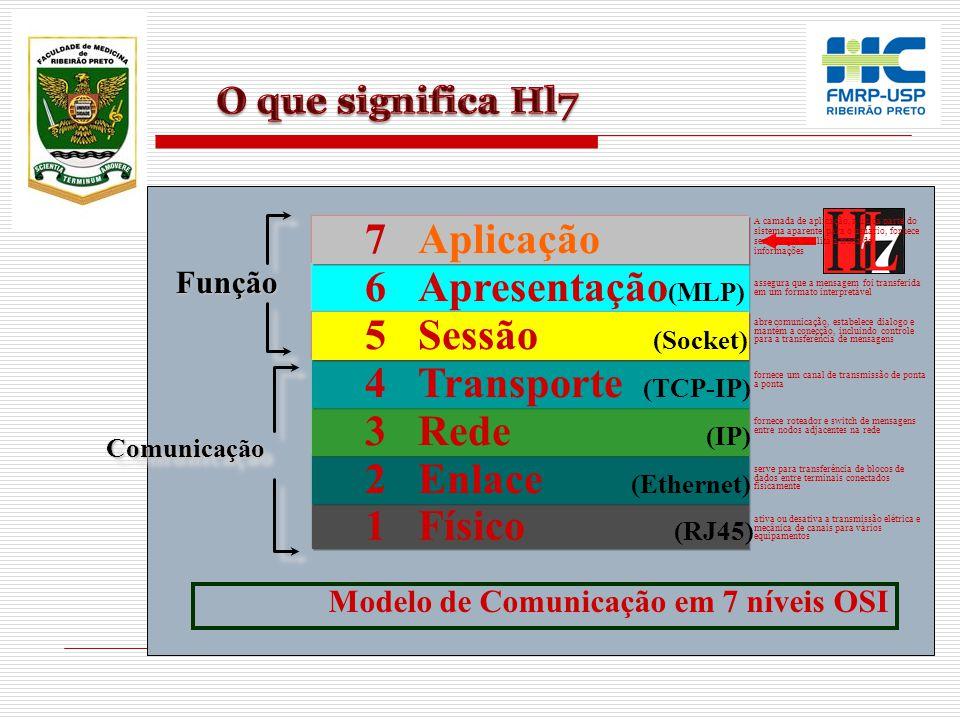 7 Aplicação 6 Apresentação(MLP) 5 Sessão (Socket)