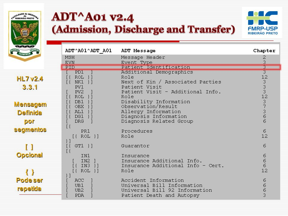 ADT^A01 v2.4 (Admission, Discharge and Transfer)