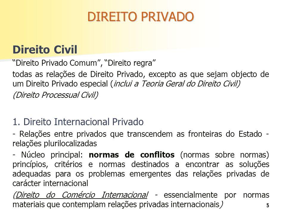 DIREITO PRIVADO Direito Civil 1. Direito Internacional Privado