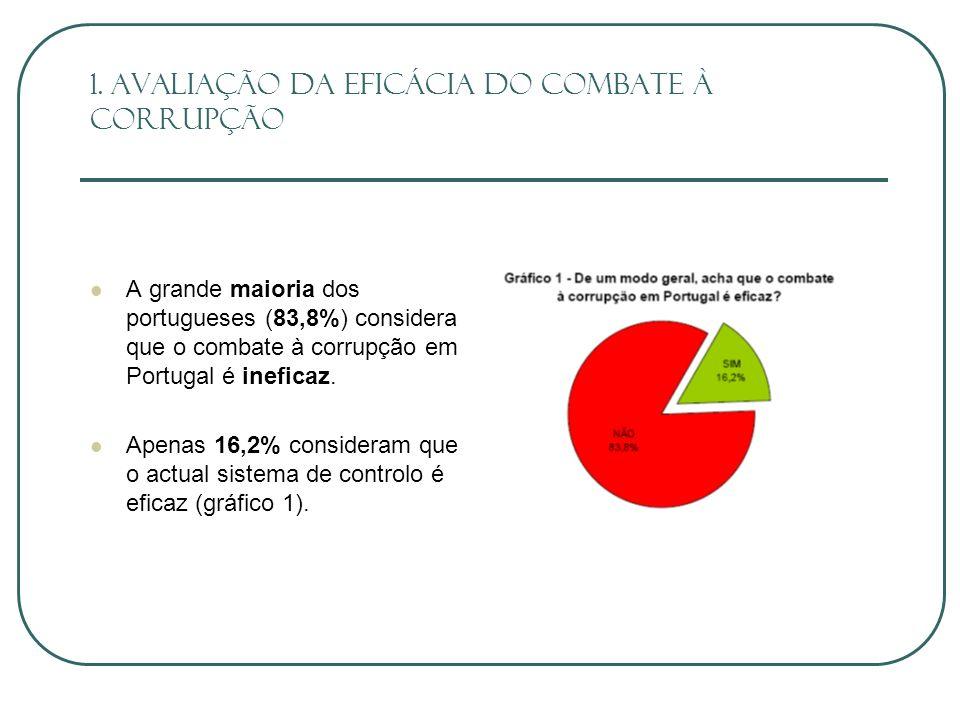 1. Avaliação da eficácia do combate à corrupção