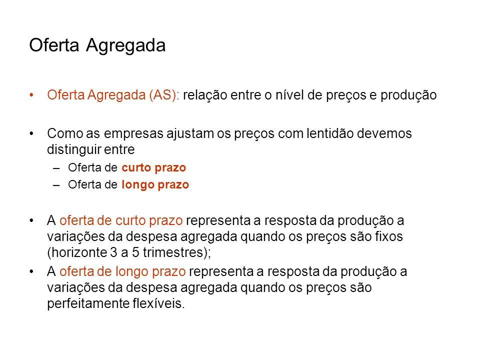 Oferta Agregada Oferta Agregada (AS): relação entre o nível de preços e produção.