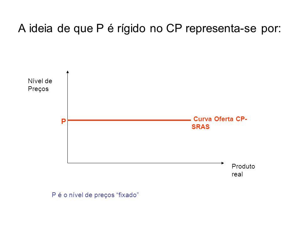 A ideia de que P é rígido no CP representa-se por: