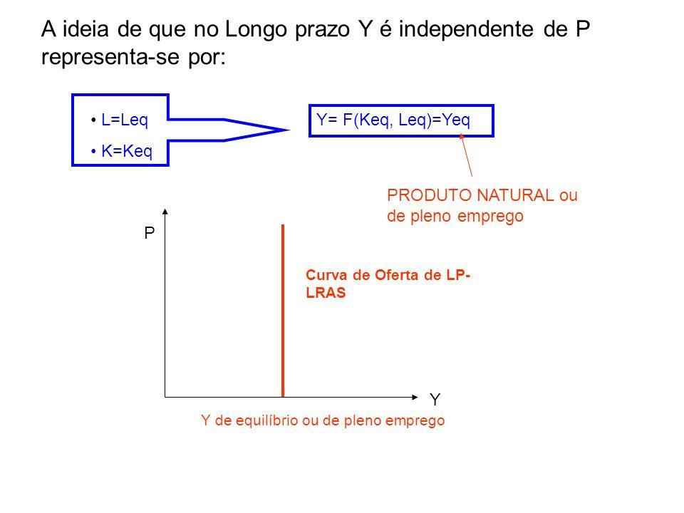 A ideia de que no Longo prazo Y é independente de P representa-se por: