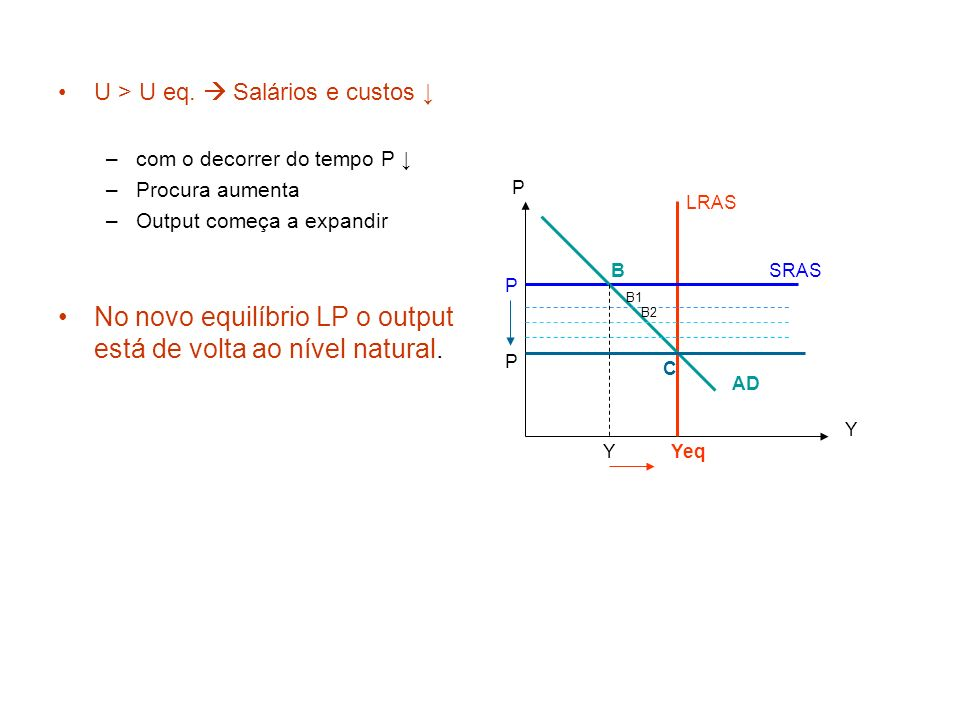 No novo equilíbrio LP o output está de volta ao nível natural.