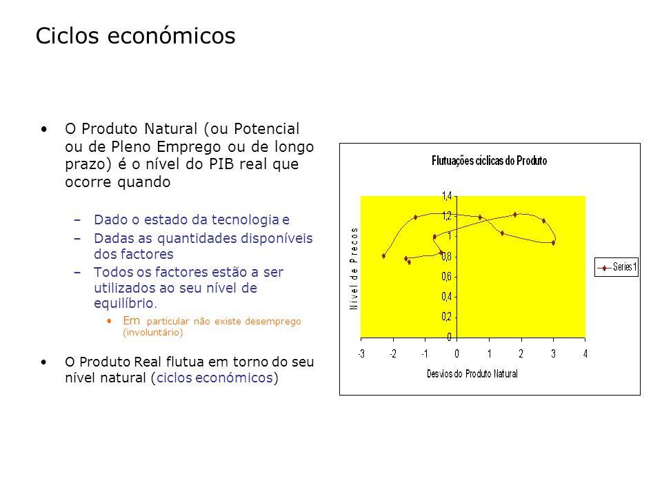 Ciclos económicos O Produto Natural (ou Potencial ou de Pleno Emprego ou de longo prazo) é o nível do PIB real que ocorre quando.