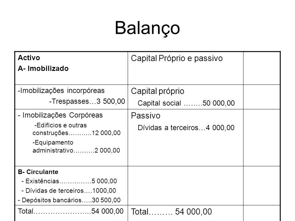 Balanço Capital Próprio e passivo Capital próprio