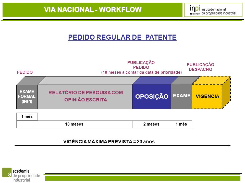 VIA NACIONAL - WORKFLOW PEDIDO REGULAR DE PATENTE