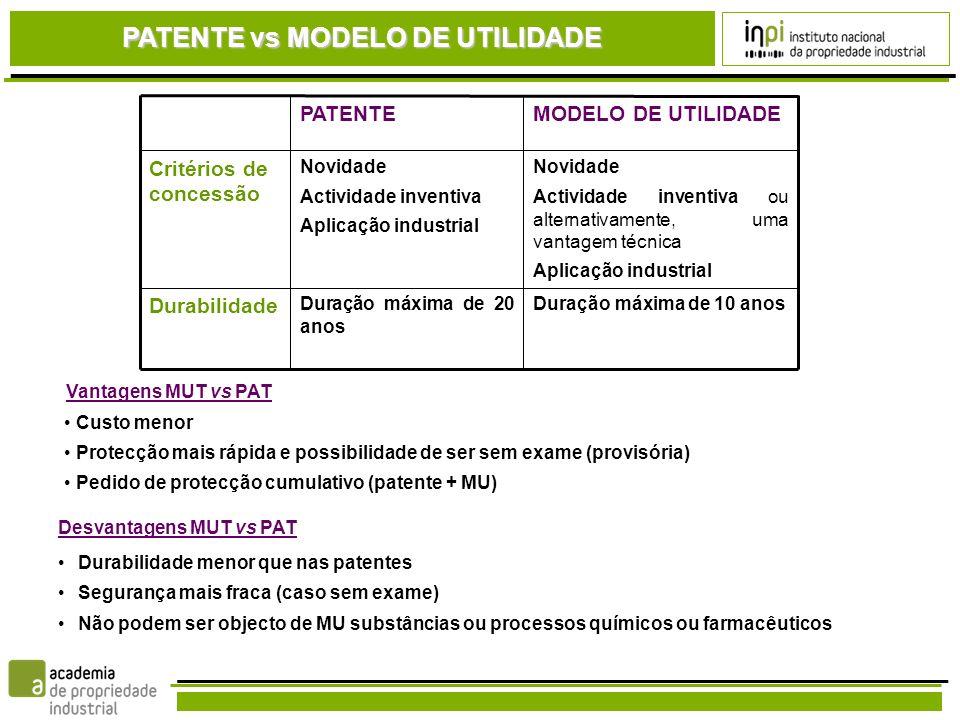 PATENTE vs MODELO DE UTILIDADE