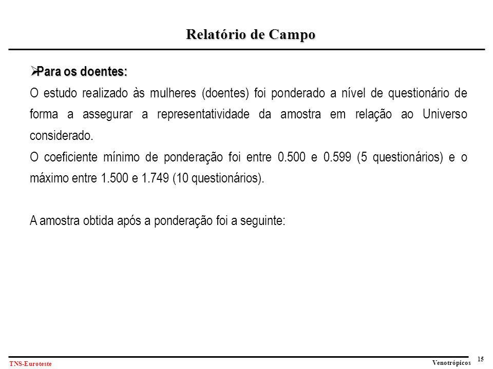 Relatório de Campo Para os doentes: