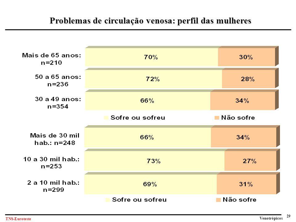 Problemas de circulação venosa: perfil das mulheres