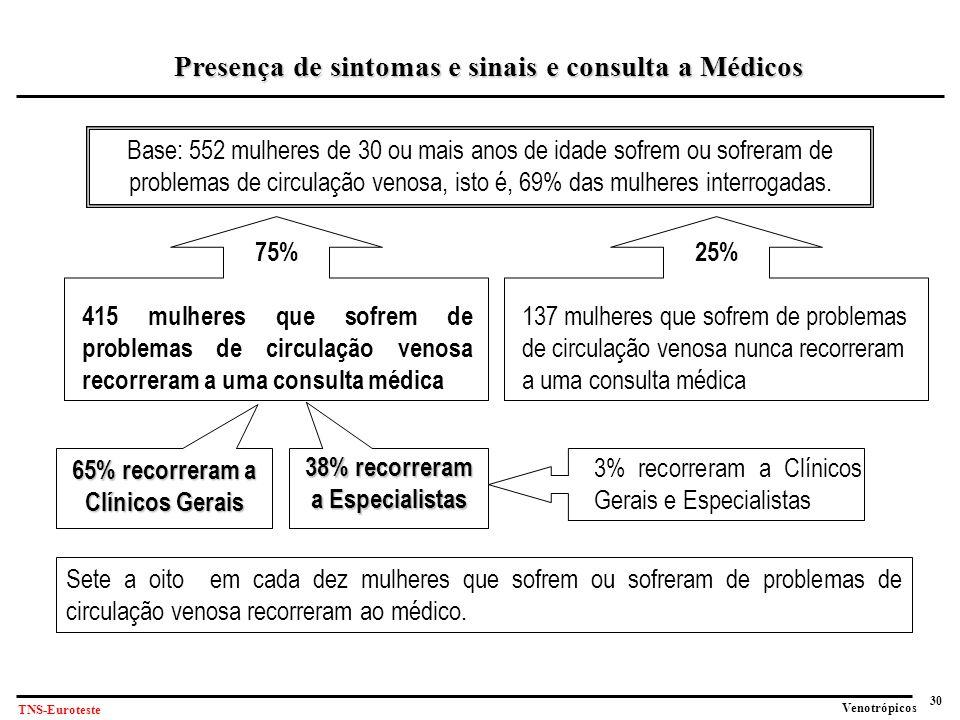 Presença de sintomas e sinais e consulta a Médicos