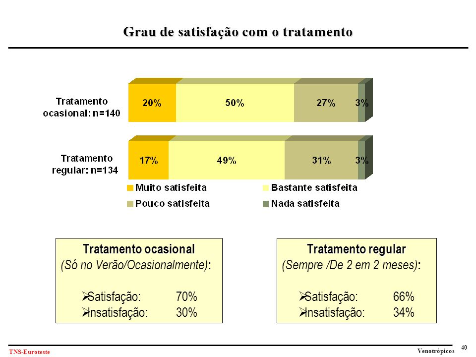 Grau de satisfação com o tratamento
