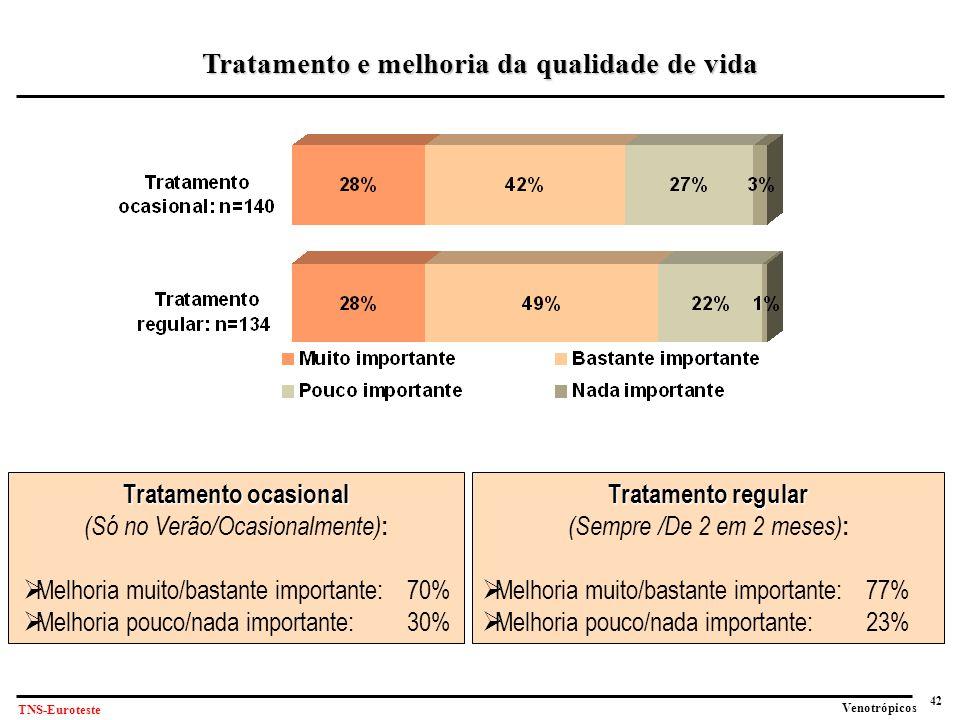 Tratamento e melhoria da qualidade de vida