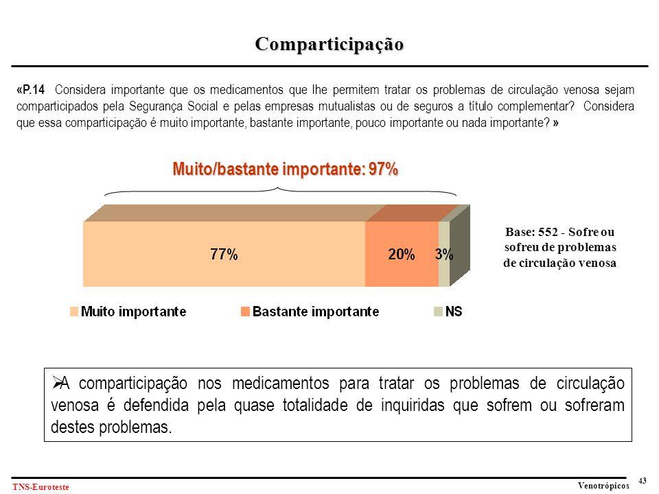 Comparticipação Muito/bastante importante: 97%