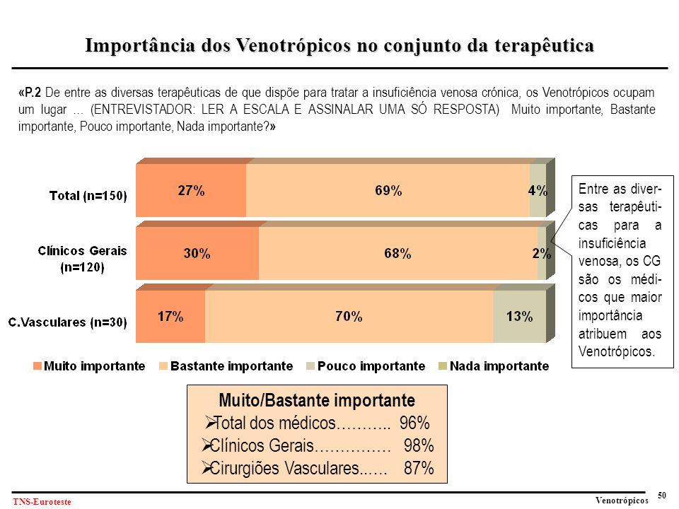 Importância dos Venotrópicos no conjunto da terapêutica