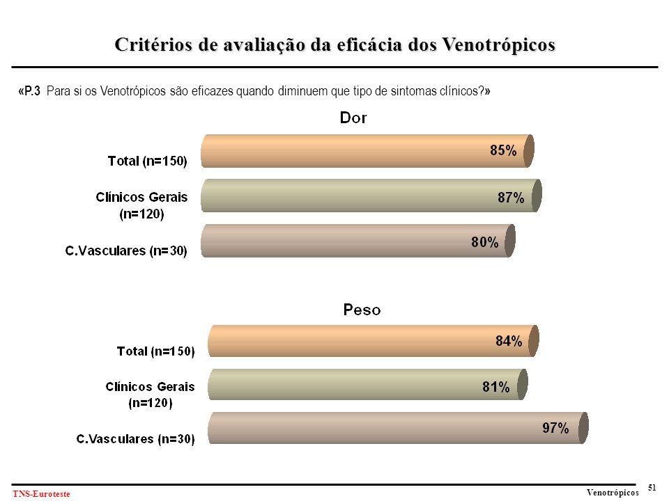 Critérios de avaliação da eficácia dos Venotrópicos