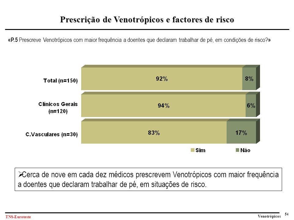 Prescrição de Venotrópicos e factores de risco