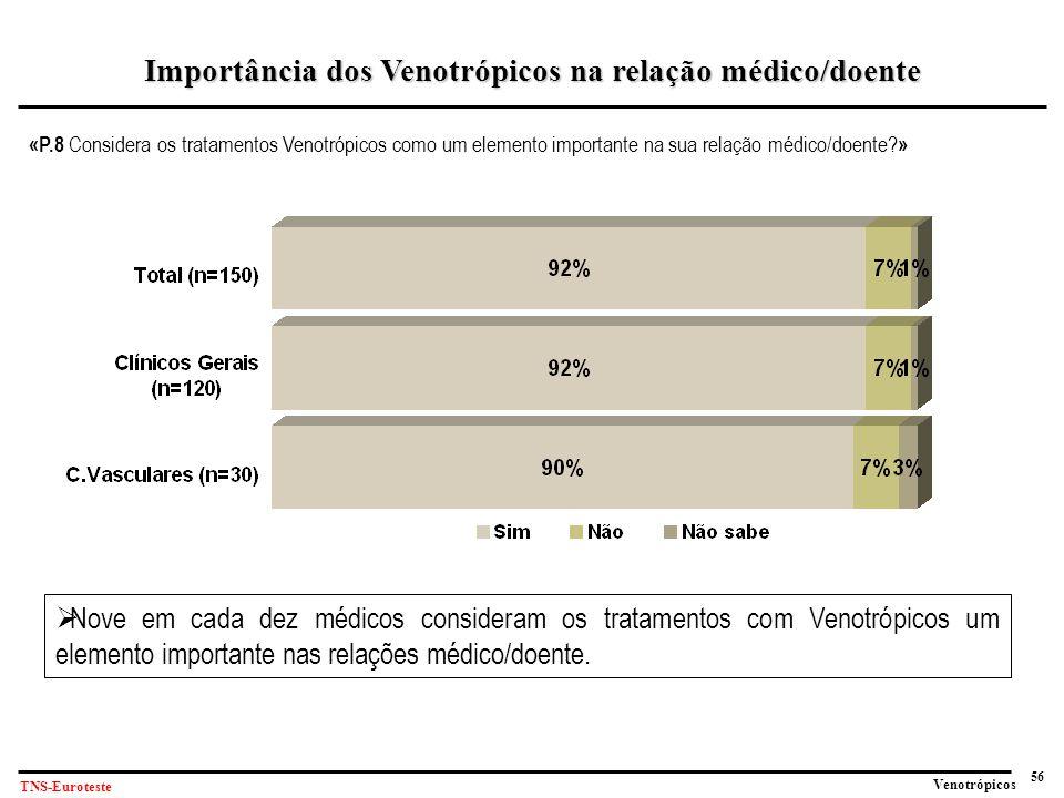 Importância dos Venotrópicos na relação médico/doente