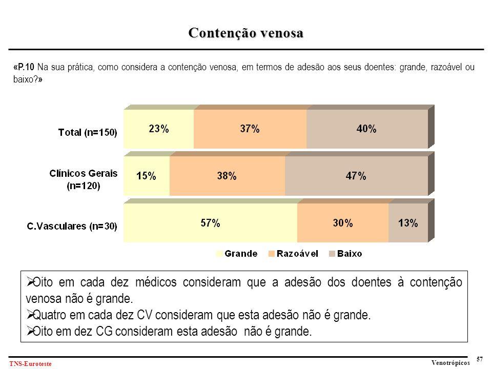 Contenção venosa «P.10 Na sua prática, como considera a contenção venosa, em termos de adesão aos seus doentes: grande, razoável ou baixo »