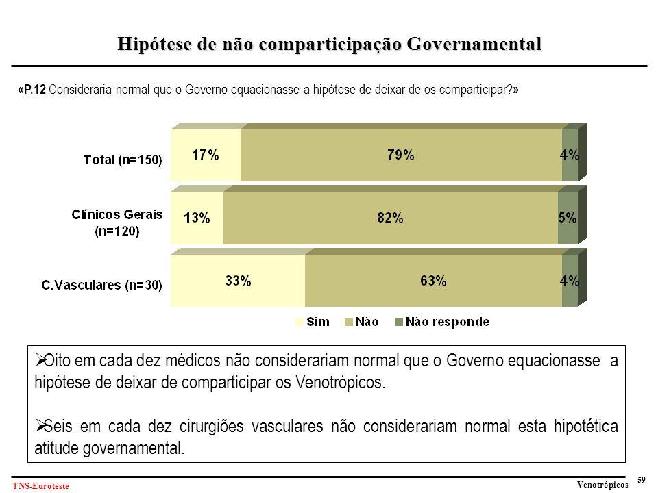 Hipótese de não comparticipação Governamental