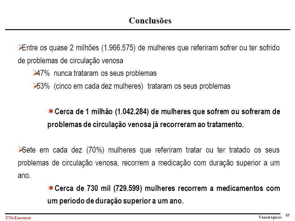 Conclusões Entre os quase 2 milhões (1.966.575) de mulheres que referiram sofrer ou ter sofrido de problemas de circulação venosa.