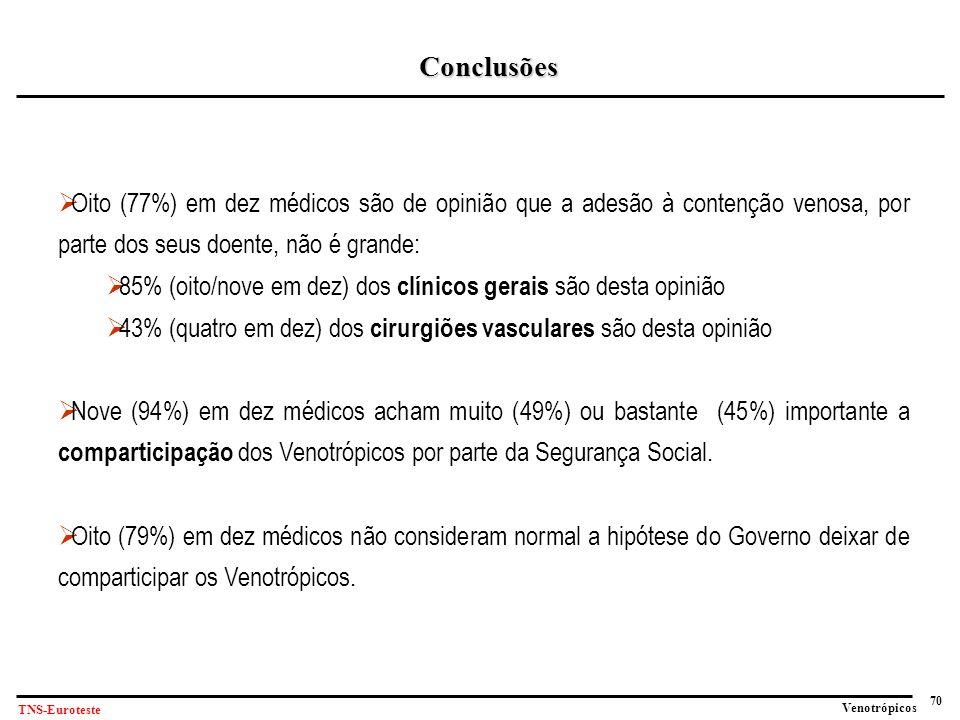 Conclusões Oito (77%) em dez médicos são de opinião que a adesão à contenção venosa, por parte dos seus doente, não é grande: