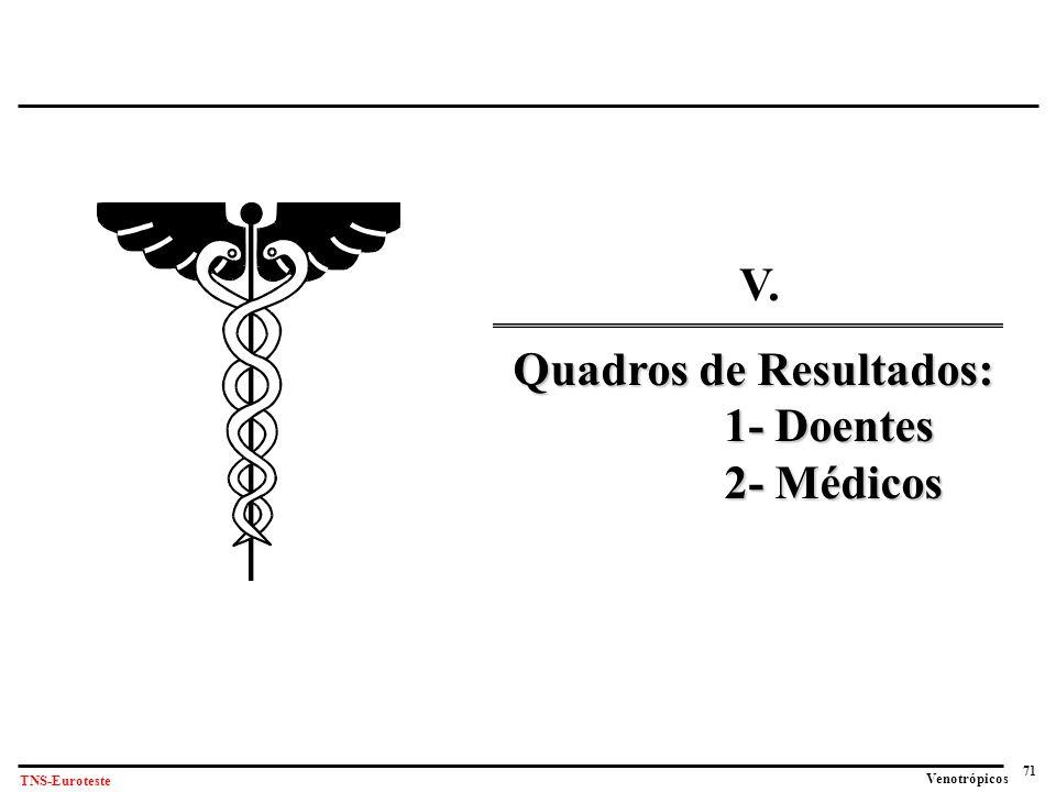 V. Quadros de Resultados: 1- Doentes 2- Médicos