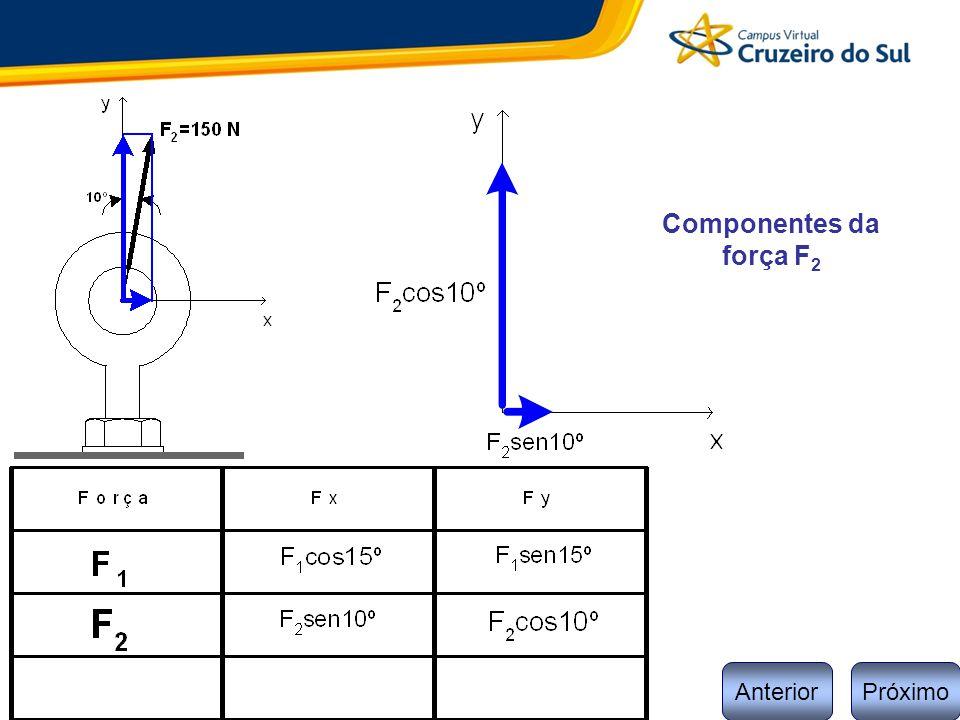 Componentes da força F2 Anterior Próximo 4