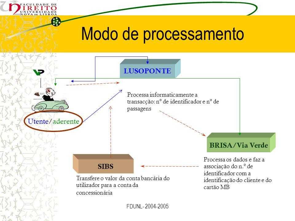Modo de processamento LUSOPONTE Utente/aderente BRISA/Via Verde SIBS