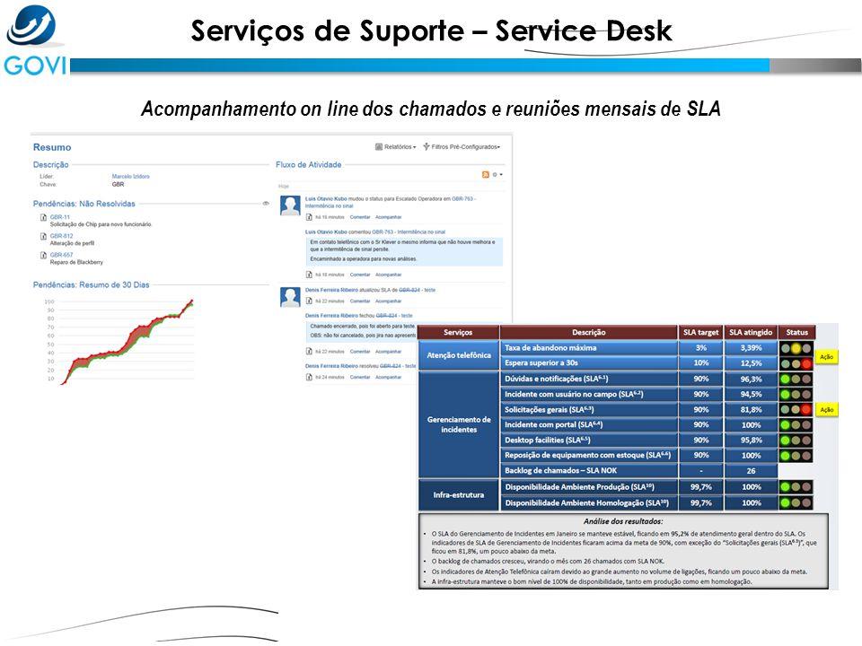Serviços de Suporte – Service Desk