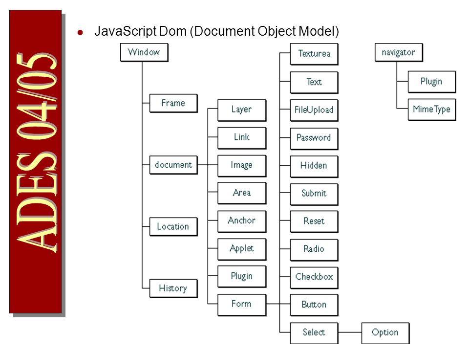 JavaScript Dom (Document Object Model)
