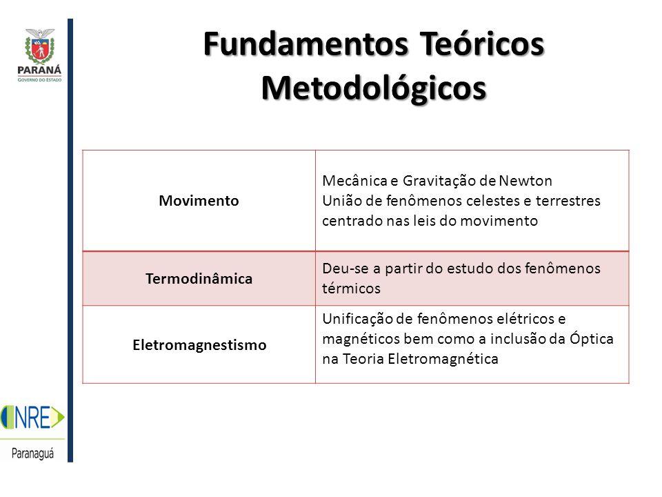 Fundamentos Teóricos Metodológicos