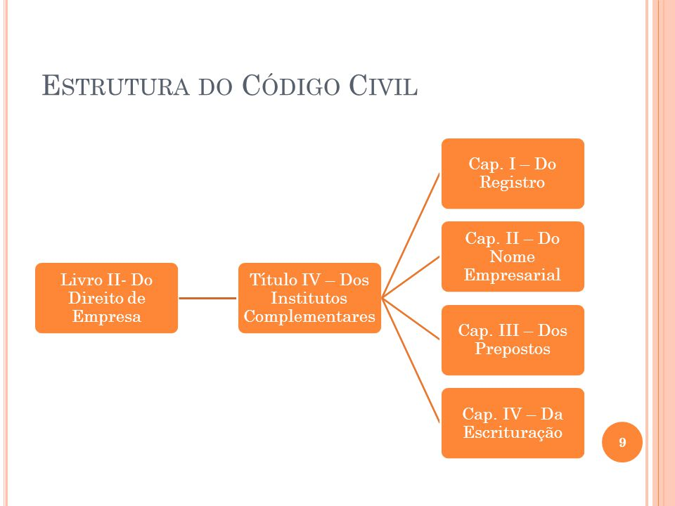 Estrutura do Código Civil