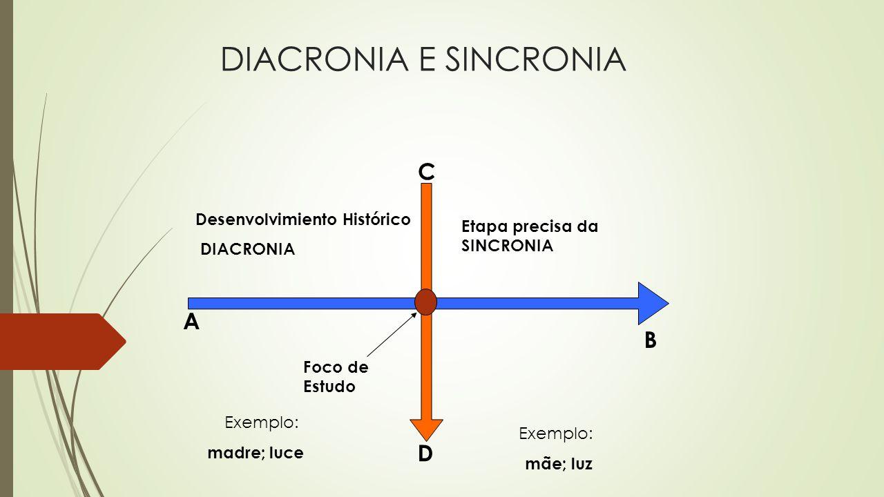 DIACRONIA E SINCRONIA C A B D Desenvolvimiento Histórico