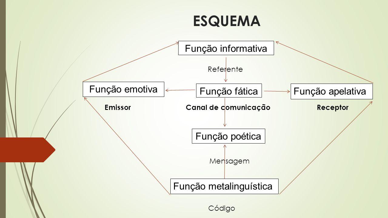 ESQUEMA Função informativa Função emotiva Função fática