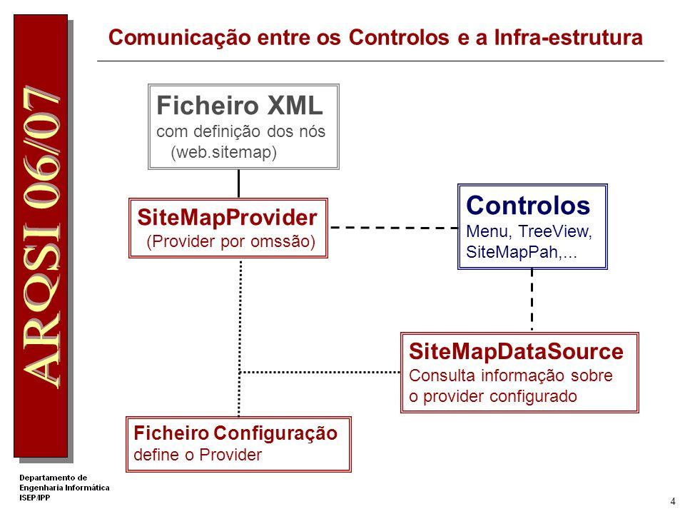 Comunicação entre os Controlos e a Infra-estrutura