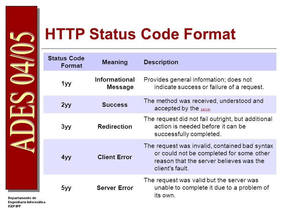 HTTP Status Code Format