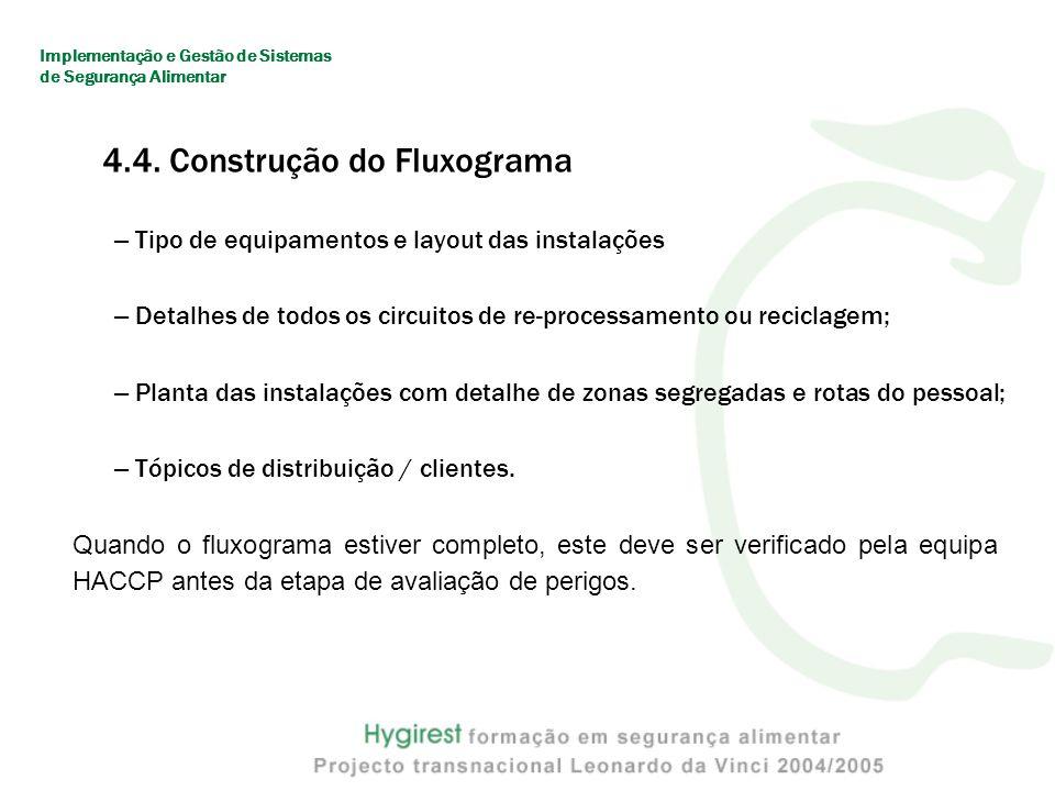 4.4. Construção do Fluxograma