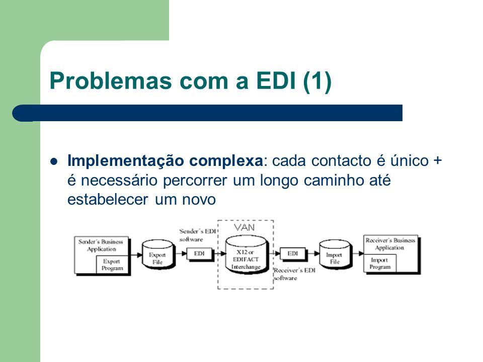 Problemas com a EDI (1) Implementação complexa: cada contacto é único + é necessário percorrer um longo caminho até estabelecer um novo.