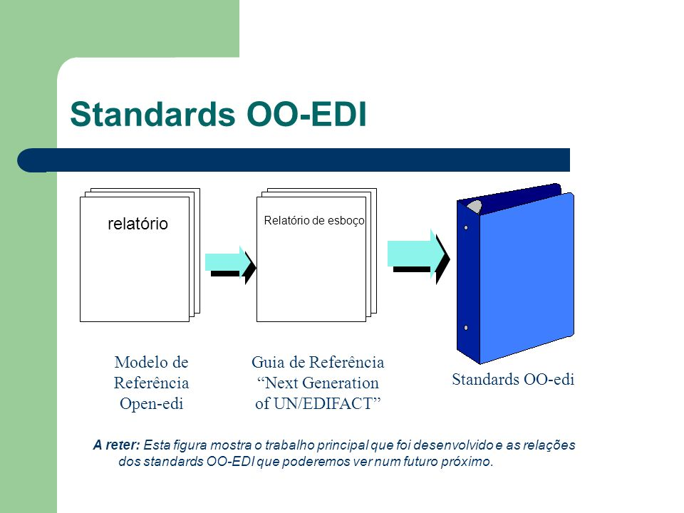 Standards OO-EDI relatório Modelo de Referência Open-edi