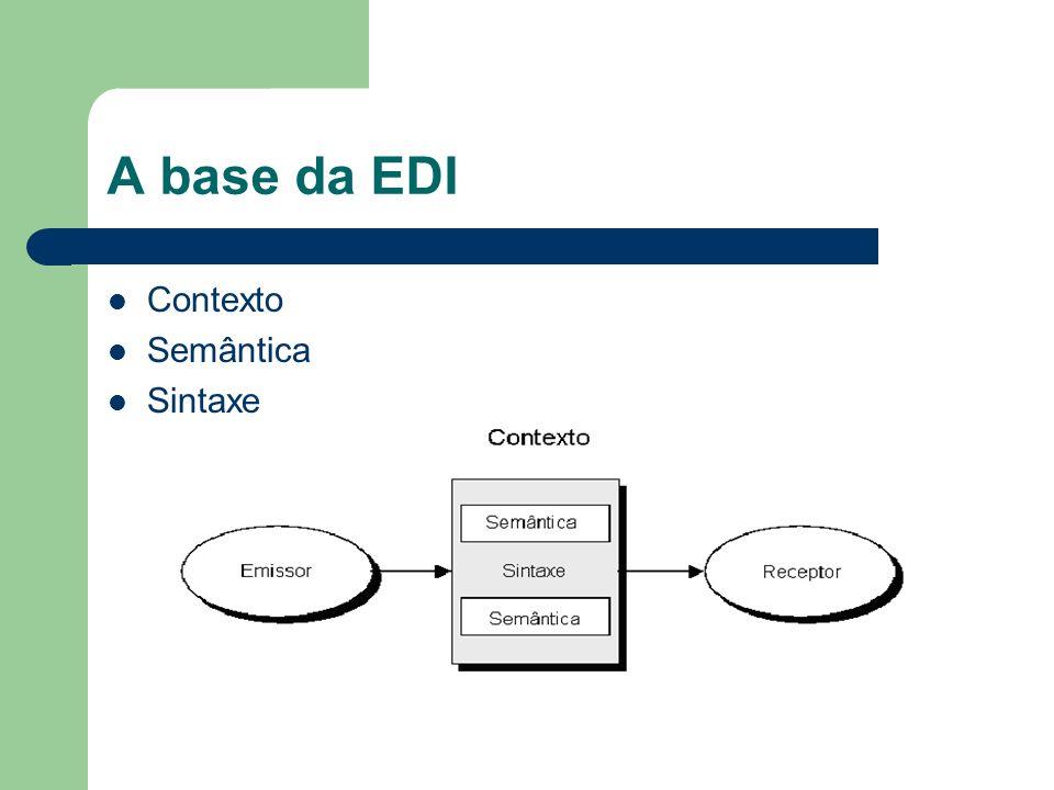A base da EDI Contexto Semântica Sintaxe