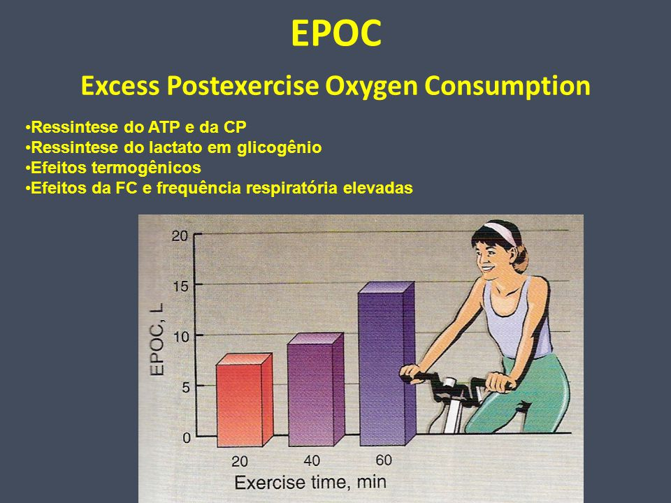 Excess Postexercise Oxygen Consumption
