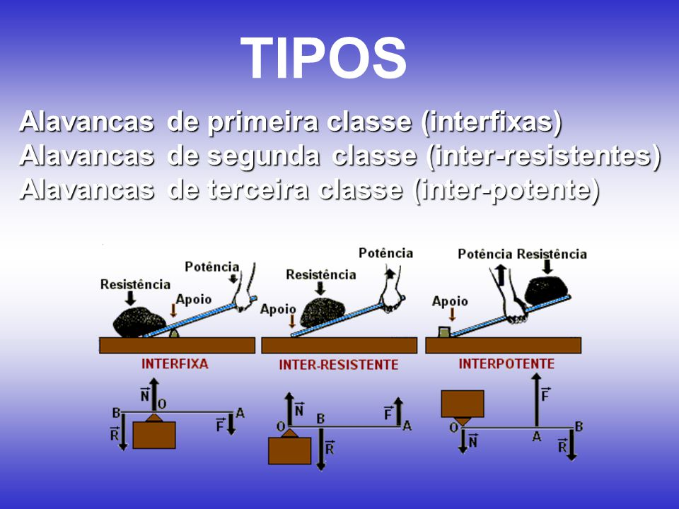 TIPOS Alavancas de primeira classe (interfixas)