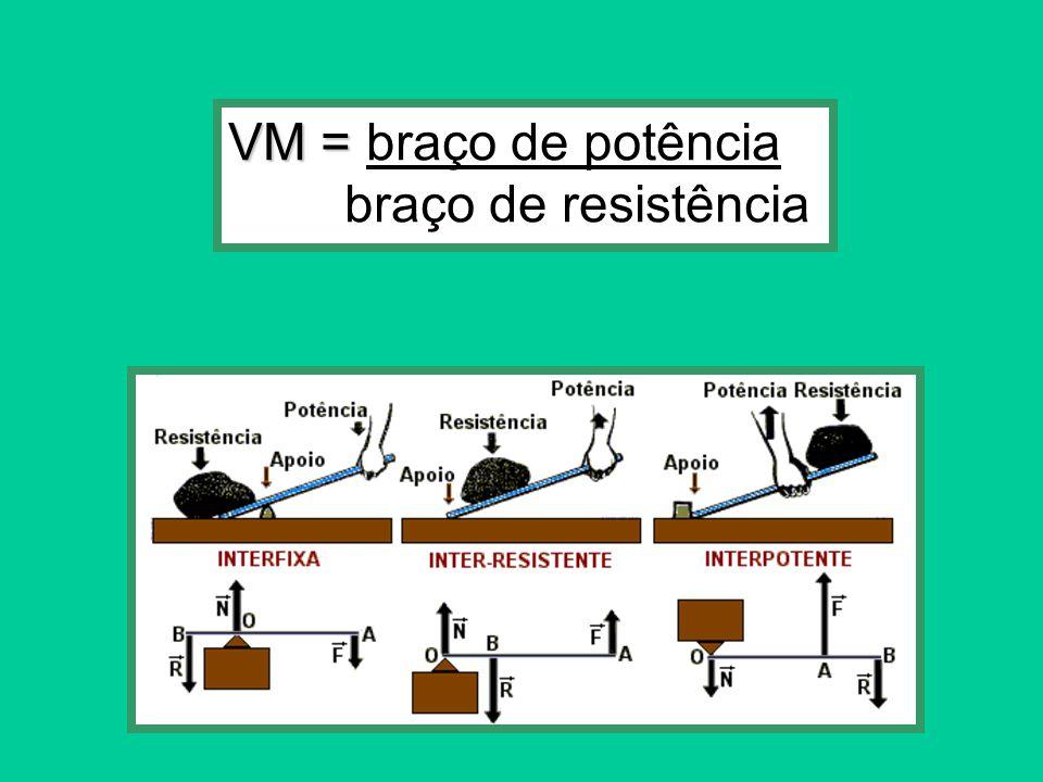 VM = braço de potência braço de resistência
