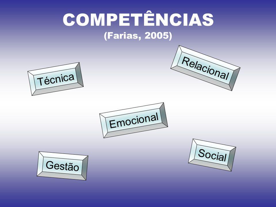COMPETÊNCIAS (Farias, 2005)