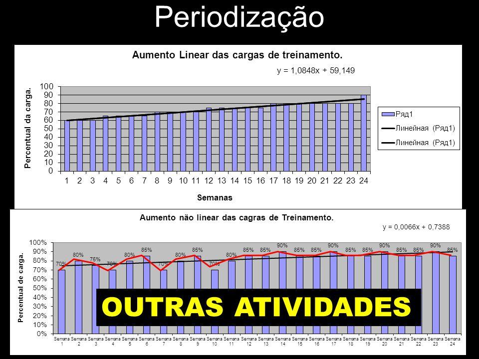 Periodização OUTRAS ATIVIDADES