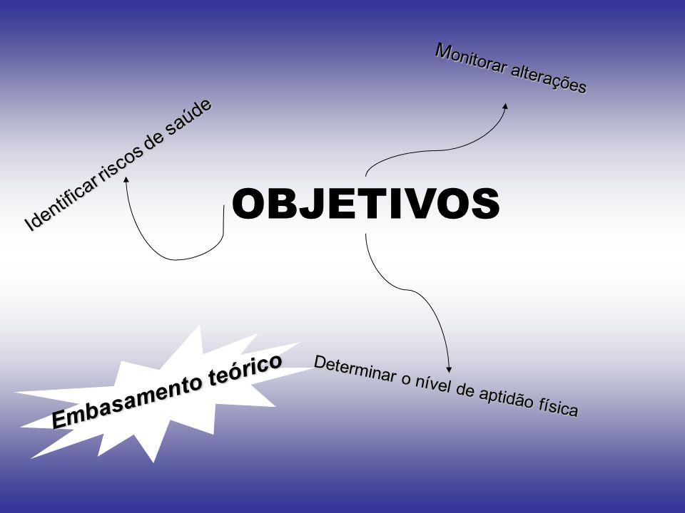 OBJETIVOS Embasamento teórico Monitorar alterações