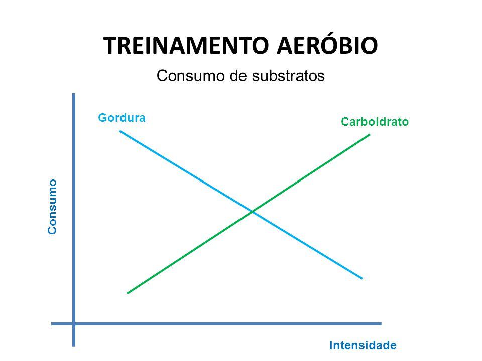TREINAMENTO AERÓBIO Consumo de substratos Gordura Carboidrato Consumo