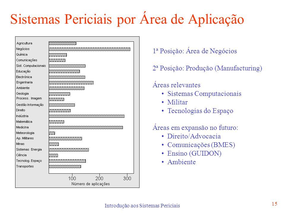 Sistemas Periciais por Área de Aplicação